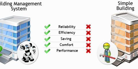Building Management System 1